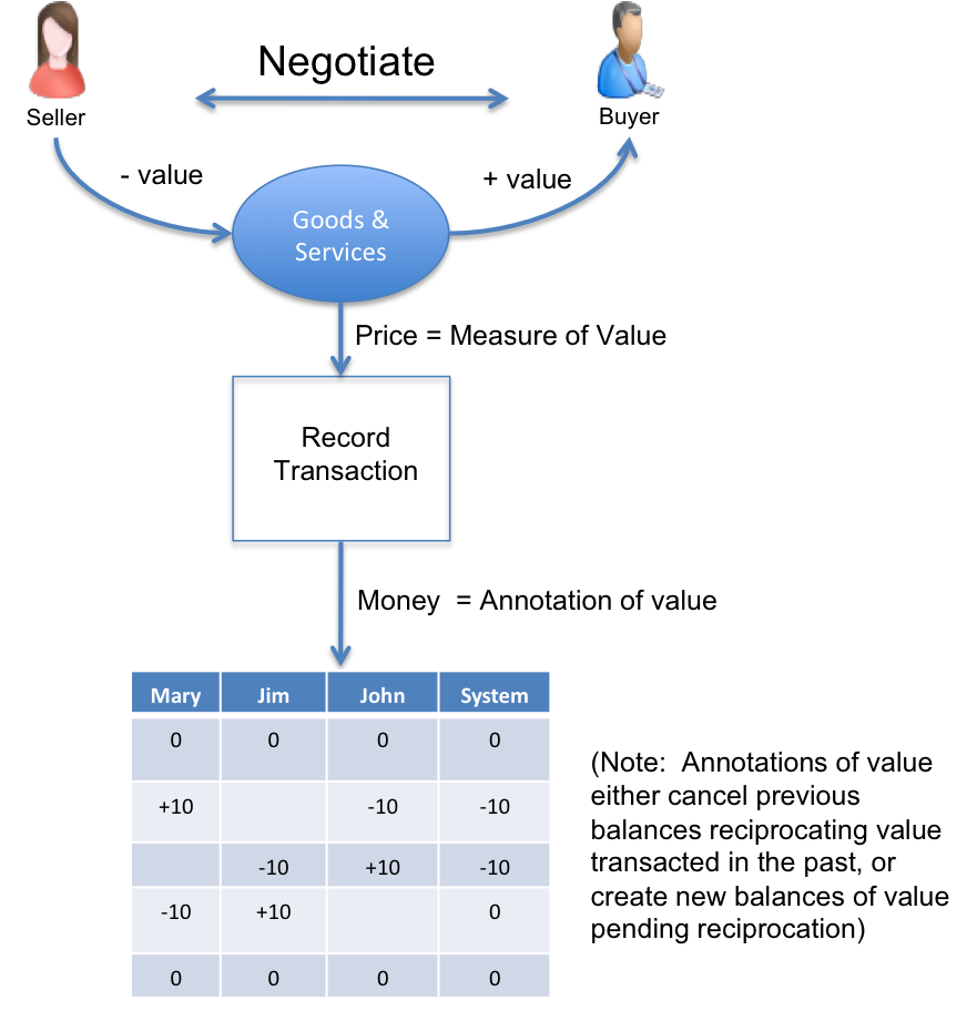 measurevsvalue